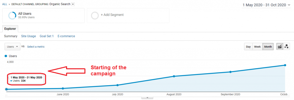 Organic traffic before starting of the campaign